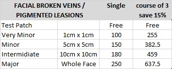 facial broken veins london